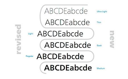 neue frutiger font styles