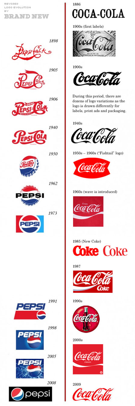 Pepsi vs Coca-Cola logos: the revised version