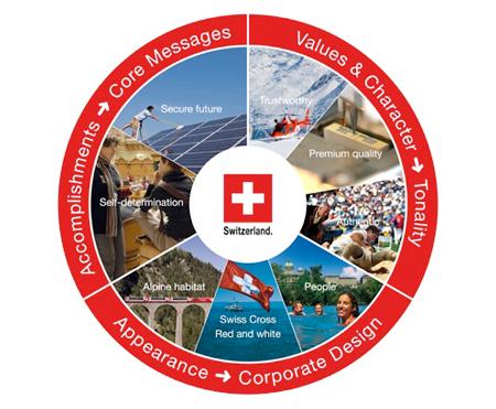 Branding Switzerland