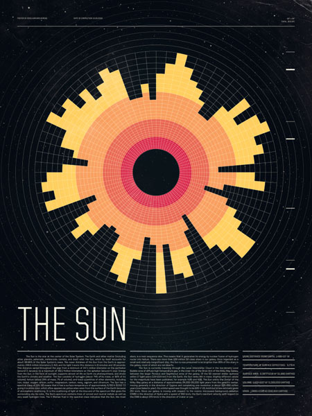 Poster of the sun