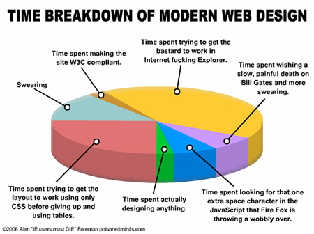 Time management for web designers