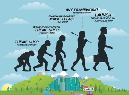 wonderthemes-evolution-graphic