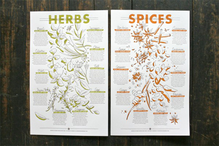 Herb & Spice Prints
