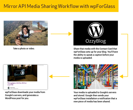 mirrorapiworkflow