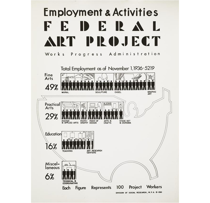 the works progress administration Alternative titles: wpa/fap, works progress administration federal art project.