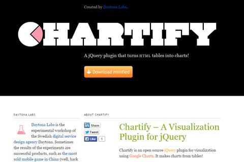 chartify