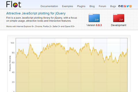 10 jQuery plugins for data visualization on your website