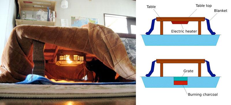 kotatsu-japanese-heating-bed-table-32