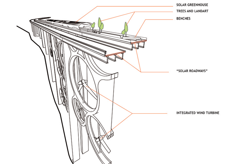 a futuristic concept to turn viaducts into electricity