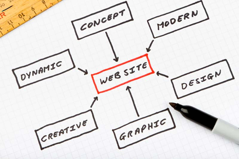 Four things to remember when designing a website