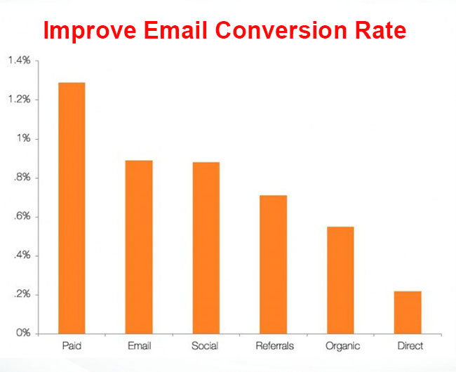 How to Improve Your Email Marketing Conversion Rate