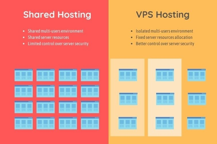 When is the Right Time to Move to VPS Hosting?