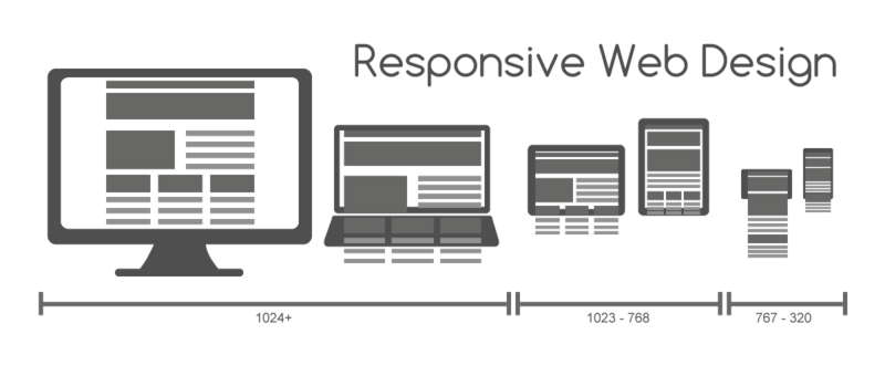 The Importance of a Responsive Website