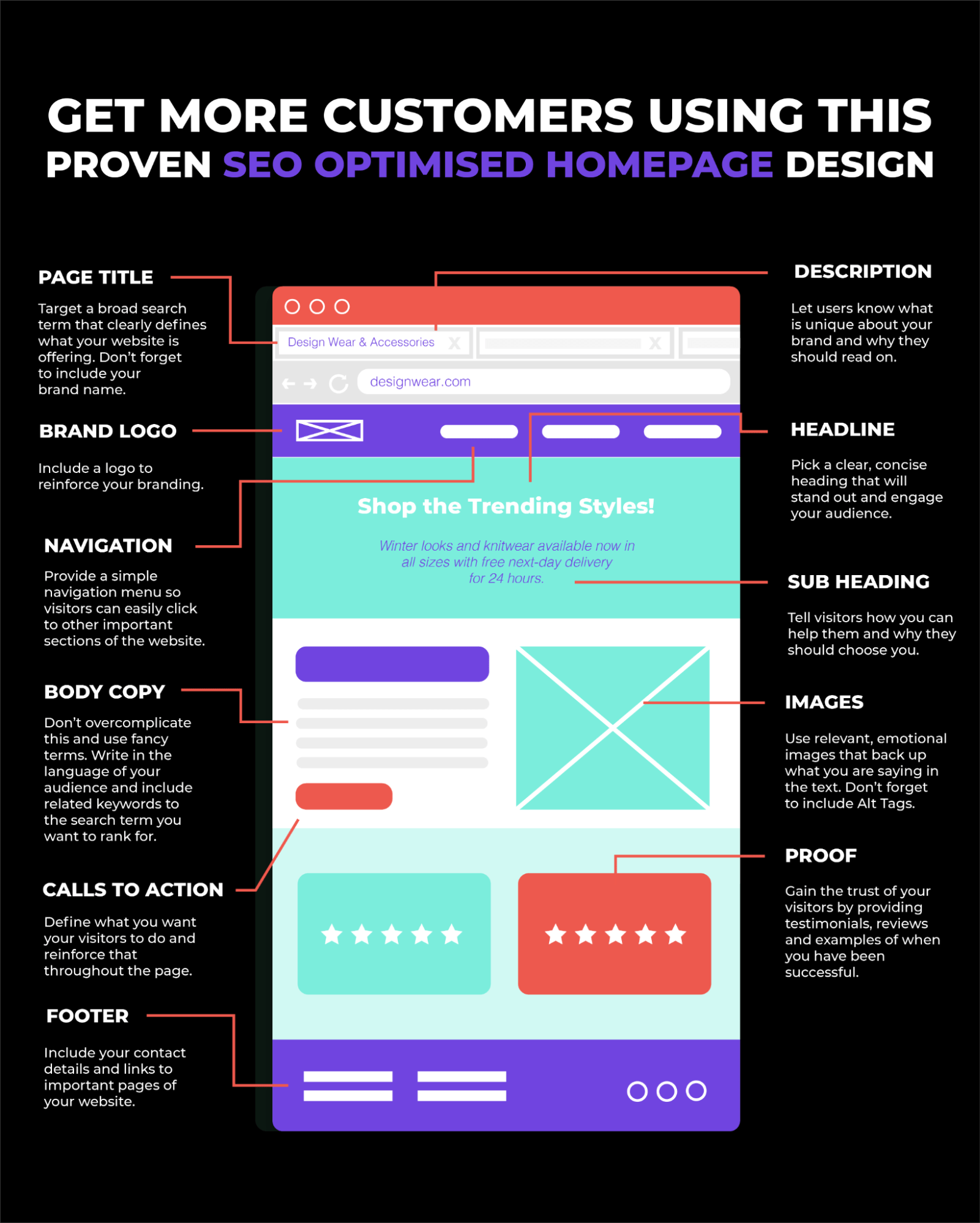 Top Five SEO Tips When Designing A Website